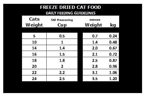 Freeze Dried Cat Food Feeding Calculator